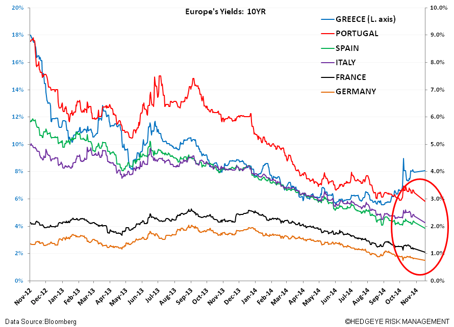 QE Conundrums – Draghi's Misguided Intervention? - vv. sov yields