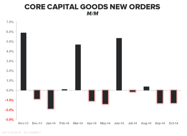 COLD TURKEY:  4Q Starts With a Dud - Capital Goods Orders MoM Oct