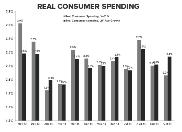 COLD TURKEY:  4Q Starts With a Dud - Consumer Spending TTM YoY   2Y Oct