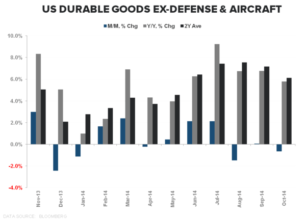 COLD TURKEY:  4Q Starts With a Dud - Druables Goods Ex Defense   Aircraft Oct