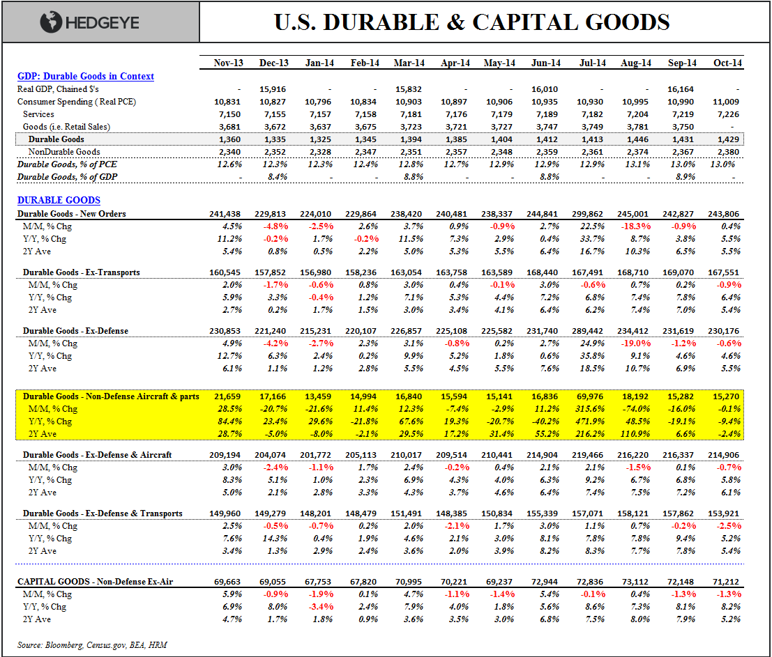 COLD TURKEY:  4Q Starts With a Dud - Durable Goods table Oct