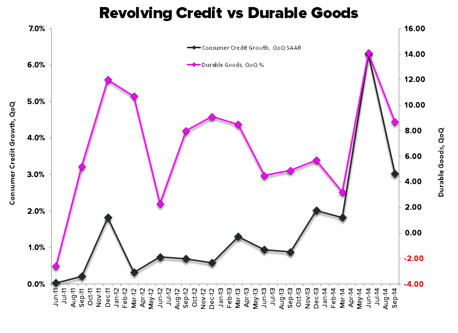 COLD TURKEY:  4Q Starts With a Dud - Durables vs Revolving Credit