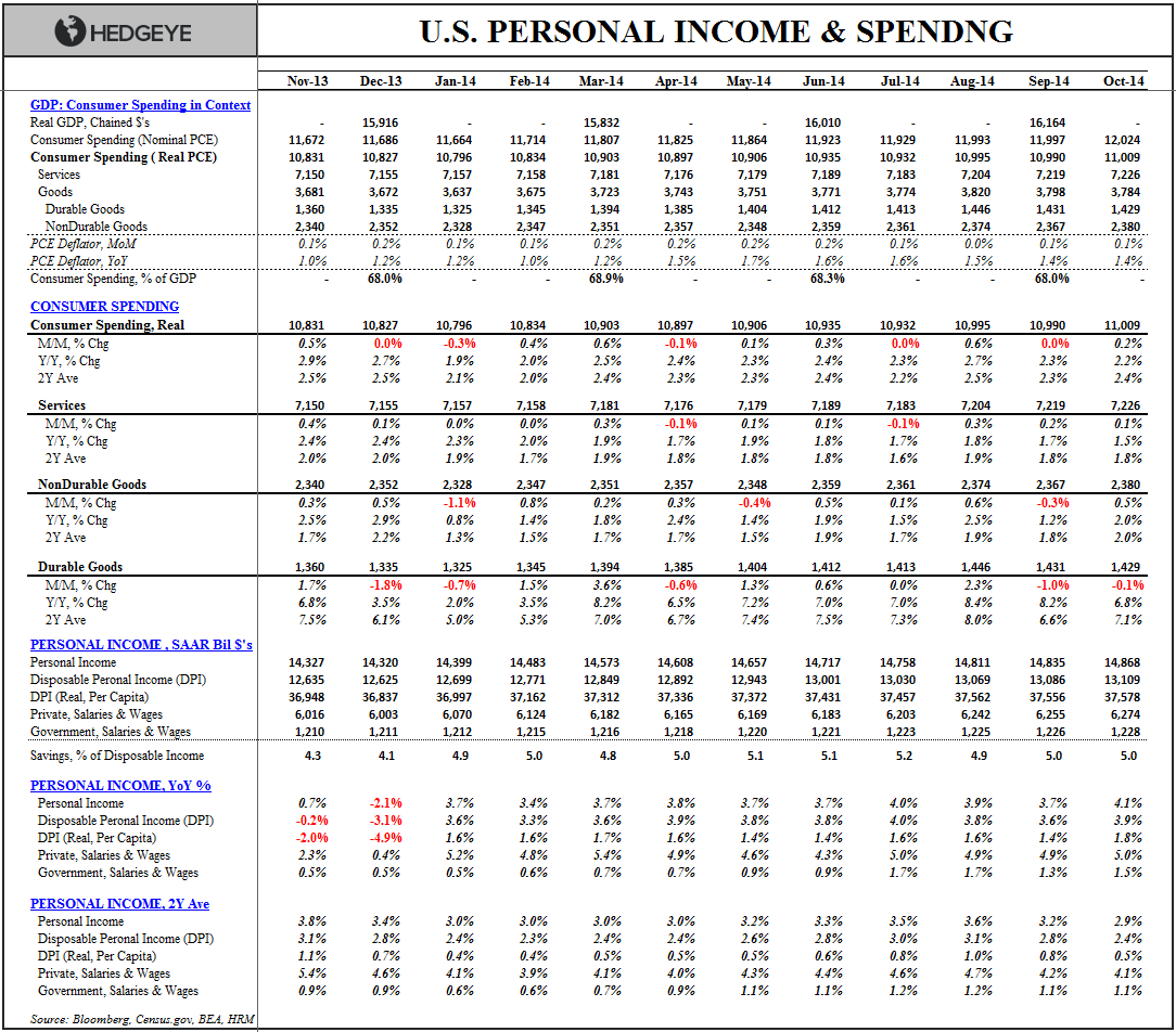 COLD TURKEY:  4Q Starts With a Dud - Income   Spending Table Oct