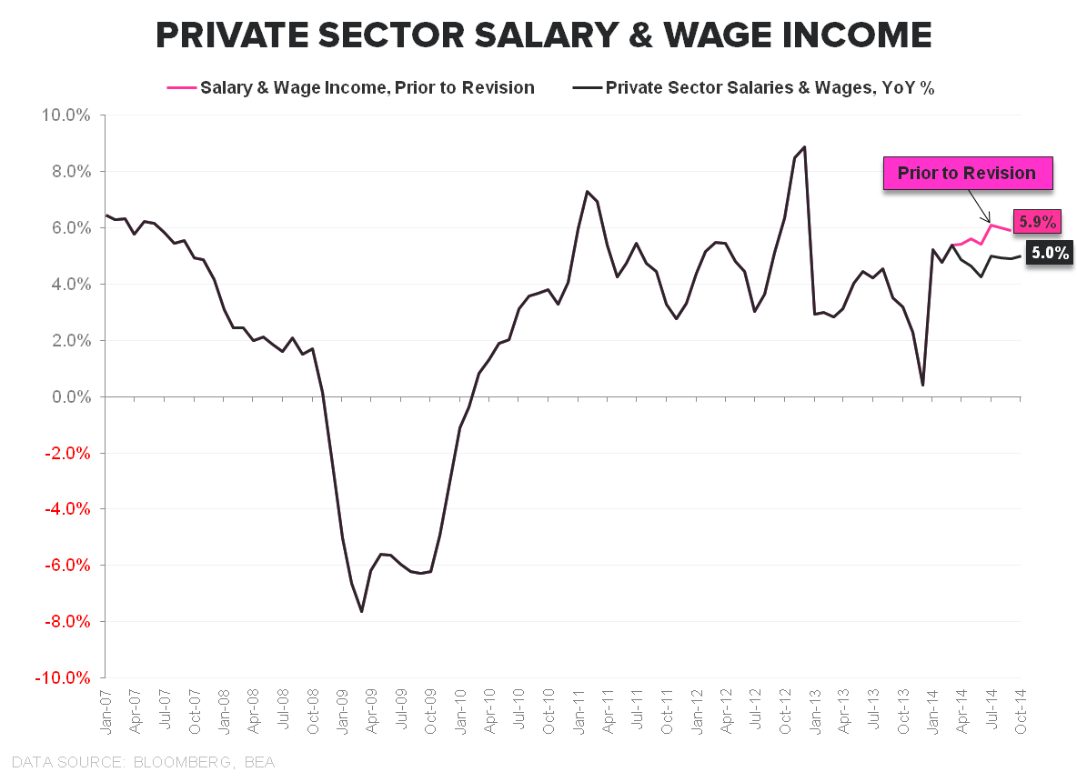 COLD TURKEY:  4Q Starts With a Dud - Private Wage Income Growth Revision