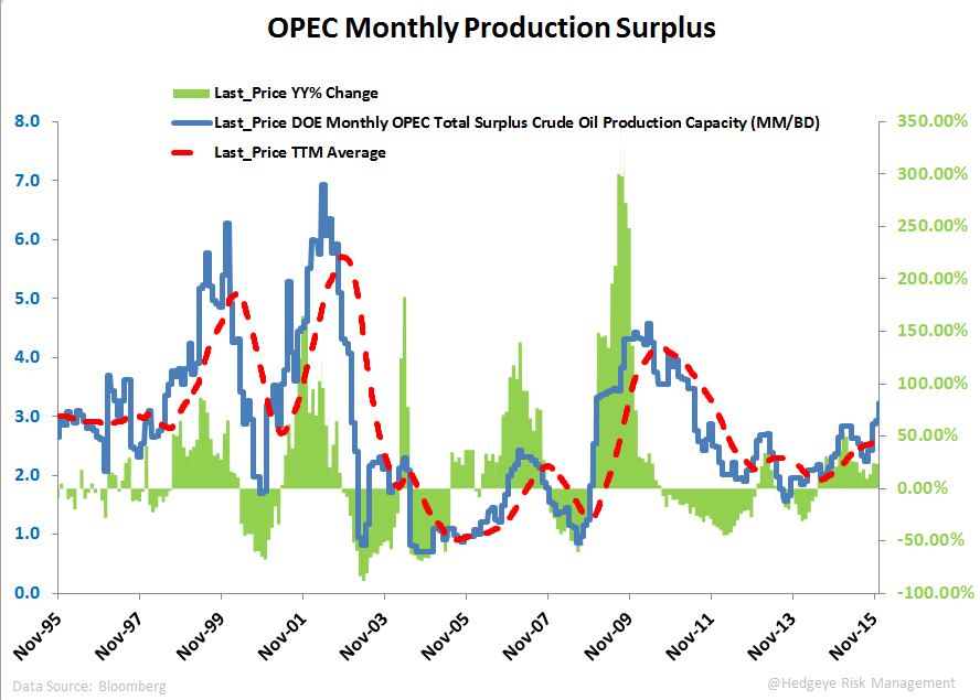 OPEC CUT? NOPE. - OPEC surplus