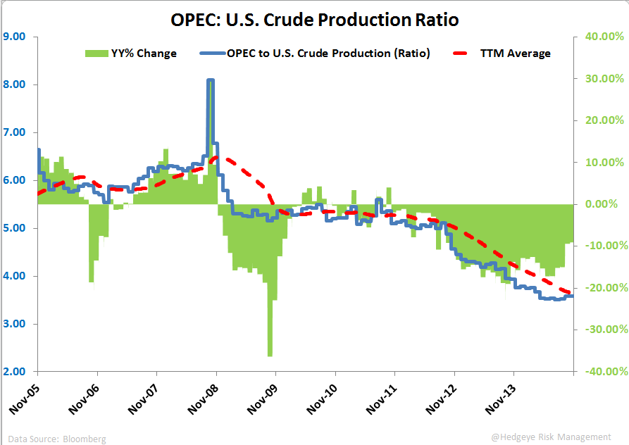 OPEC CUT? NOPE. - OPEC to U.S. Production Ratio