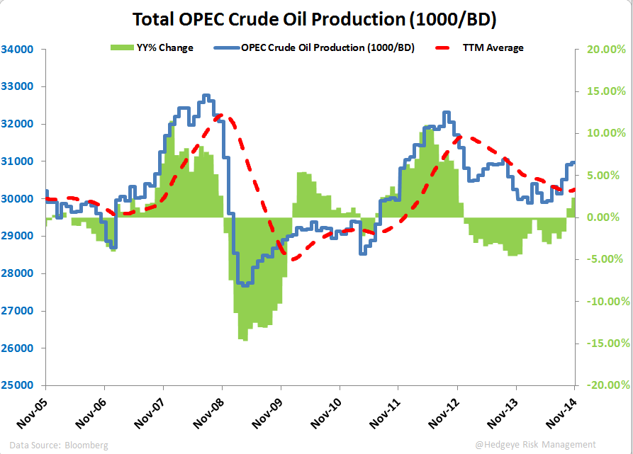 OPEC CUT? NOPE. - Total OPEC Production Ratio