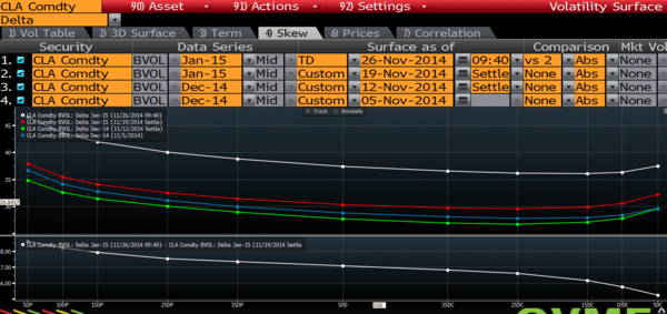 OPEC CUT? NOPE. - WTI volatility surface
