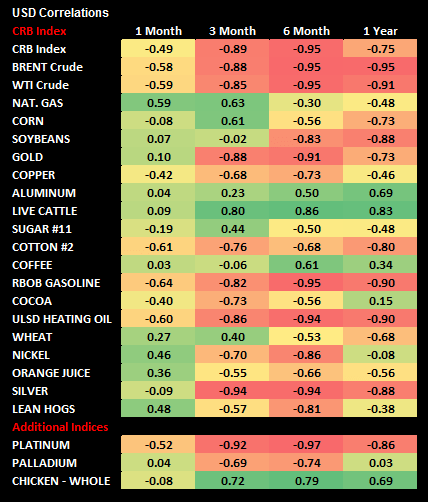 Commodities: Weekly Quant - chart3 usd correls