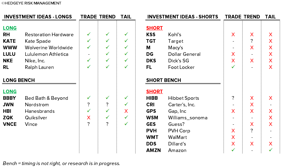 Retail Callouts (12/1): Hedgeye Retail Idea List, Black Friday Data Points, KSS, TGT, M, FL, DKS, DG - 12 1 chart1