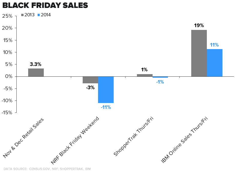 Retail Callouts (12/1): Hedgeye Retail Idea List, Black Friday Data Points, KSS, TGT, M, FL, DKS, DG - 12 1 chart3