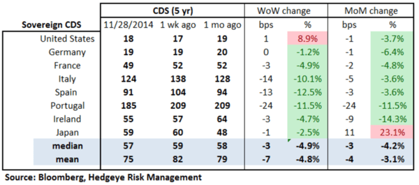 European Banking Monitor: Oil Move Priced Into Russian Financials Swaps - chart2 sovereign CDS