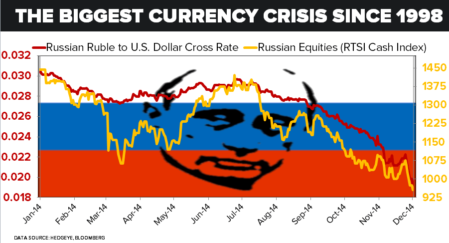 The Biggest Currency Crisis Since 1998  - 12.01.14 Chart