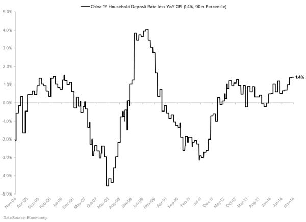 China: Why Did the PBoC Cut? (Will It Even Matter?) - China Real Interest Rate