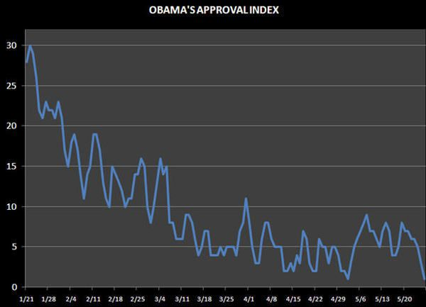 Republican Popularity For A Trade? - obama