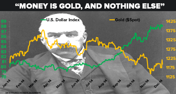 "CHART OF THE DAY: ""Money Is #Gold, And Nothing Else."" -J.P. Morgan  - 12.02.14 Chart"