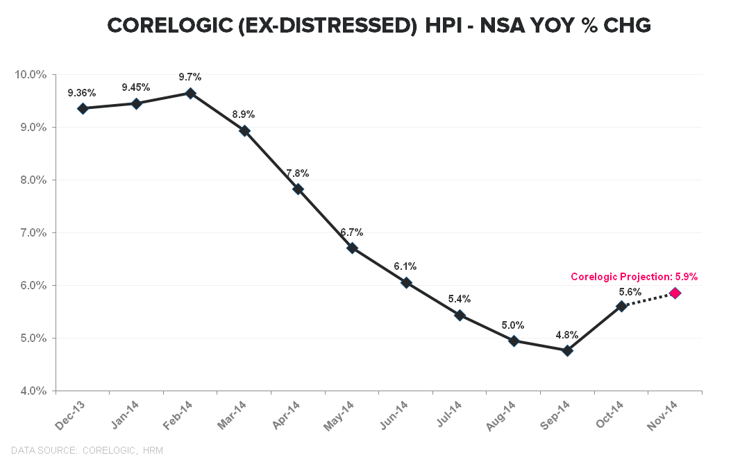 CoreLogic | HPI Stabilization Confirmation - Corelogic Ex Distressed NSA YoY   TTM