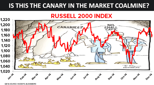 Is the Russell 2000 the Canary in the Market Coal Mine? - chart