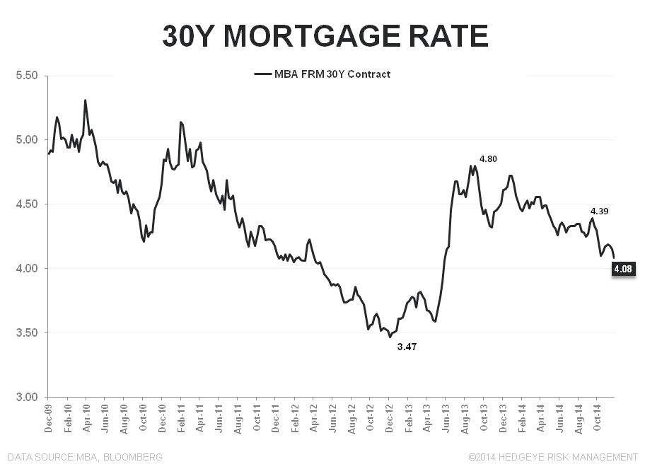 Mortgage Apps | Less Bad Is Good - 30Y FRM