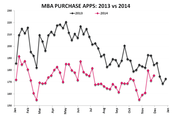 Mortgage Apps | Less Bad Is Good - Purchase 2013 v 2014
