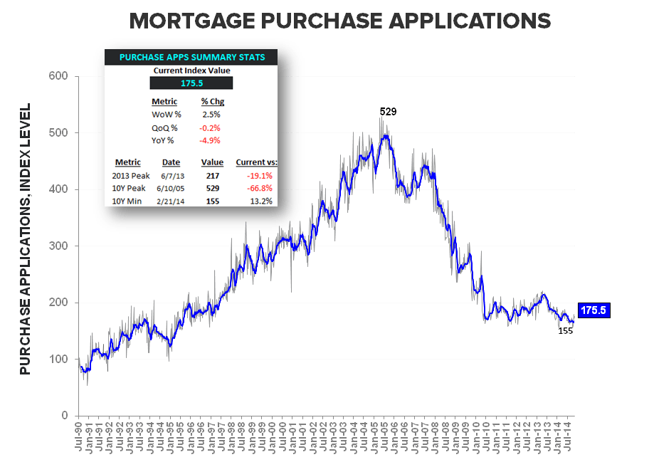 Mortgage Apps | Less Bad Is Good - Purchase LT w Summary Stats