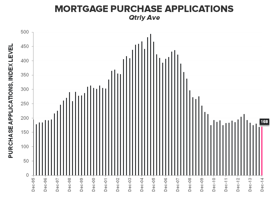 Mortgage Apps | Less Bad Is Good - Purchase Qtrly