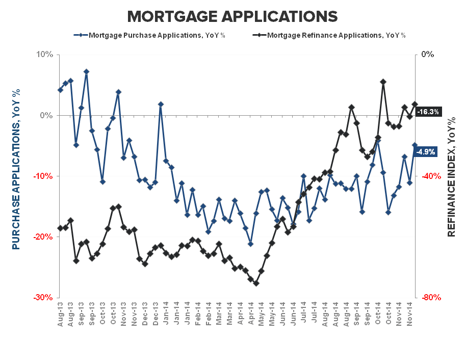 Mortgage Apps | Less Bad Is Good - Purchase   Refi YoY