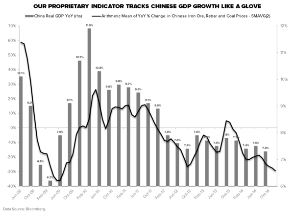 THE HEDGEYE MACRO PLAYBOOK - China Iron Ore  Rebar and Coal YoY vs. GDP