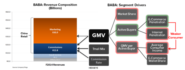 BABA: Model Facing Secular Pressure - BABA   GMV Model Impact