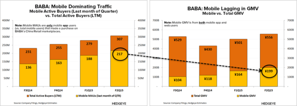 BABA: Model Facing Secular Pressure - BABA   Mobile New Users