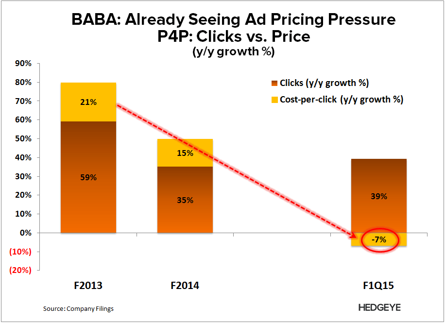BABA: Model Facing Secular Pressure - BABA   P4P pressure 2