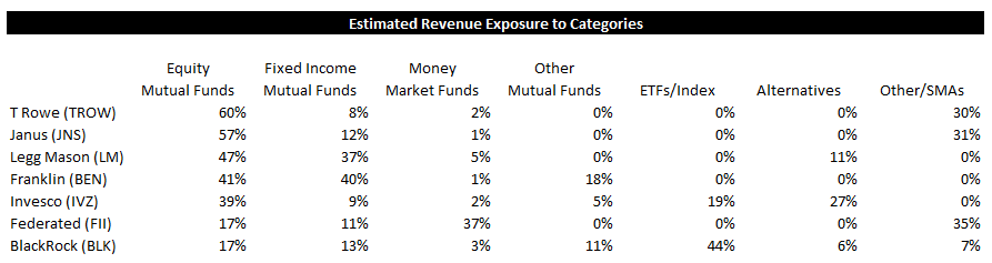 ICI Fund Flow Survey - Passive Market Share Continues to Overwhelm Mutual Funds in Equities - ICI 11