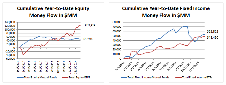 ICI Fund Flow Survey - Passive Market Share Continues to Overwhelm Mutual Funds in Equities - ICI 12 2
