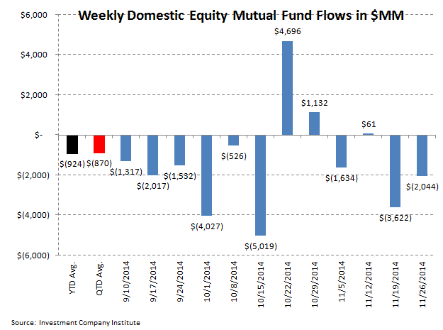 ICI Fund Flow Survey - Passive Market Share Continues to Overwhelm Mutual Funds in Equities - ICI 2