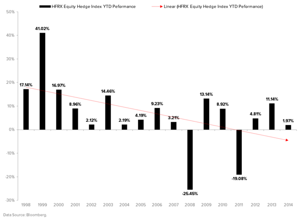 THE HEDGEYE MACRO PLAYBOOK - HFRX Equity Hedge Fund Index Annual Return