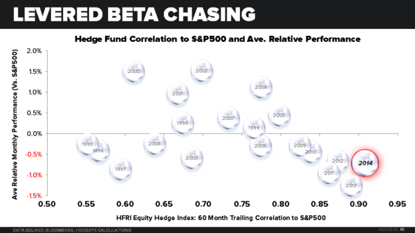 THE HEDGEYE MACRO PLAYBOOK - Levered Beta Chasing