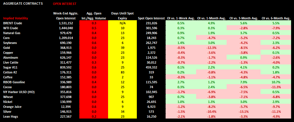 Commodities: Weekly Quant - chart6 open interest