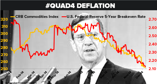 CHART OF THE DAY: #Quad4 Deflation - 12.08.14 Chart