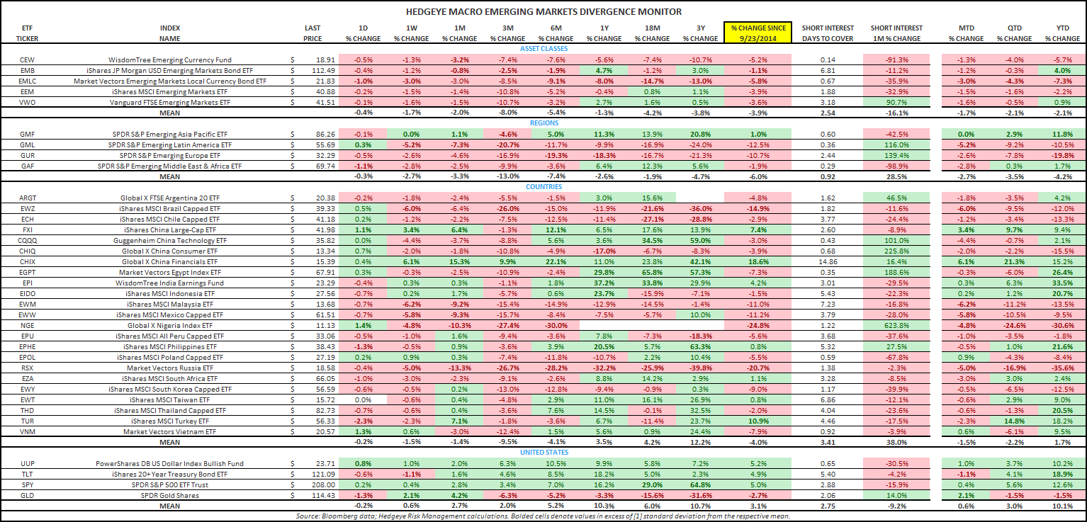 THE HEDGEYE MACRO PLAYBOOK - ETF Divergence Monitor