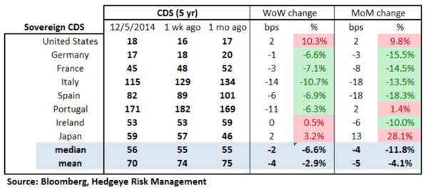European Banking Monitor: Continued Divergence in Russian Swaps - chart2 sovereign CDS
