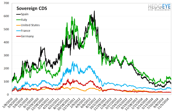 European Banking Monitor: Continued Divergence in Russian Swaps - chart4 sovereign CDS
