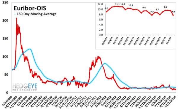 European Banking Monitor: Continued Divergence in Russian Swaps - chart5 euribor.OIS spread