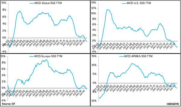 MCD: Weakest U.S. Comps in Over a Decade - 6