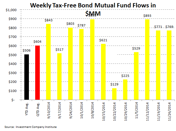 Fund Flows, Refreshed - ICI 5