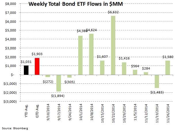 Fund Flows, Refreshed - ICI 8