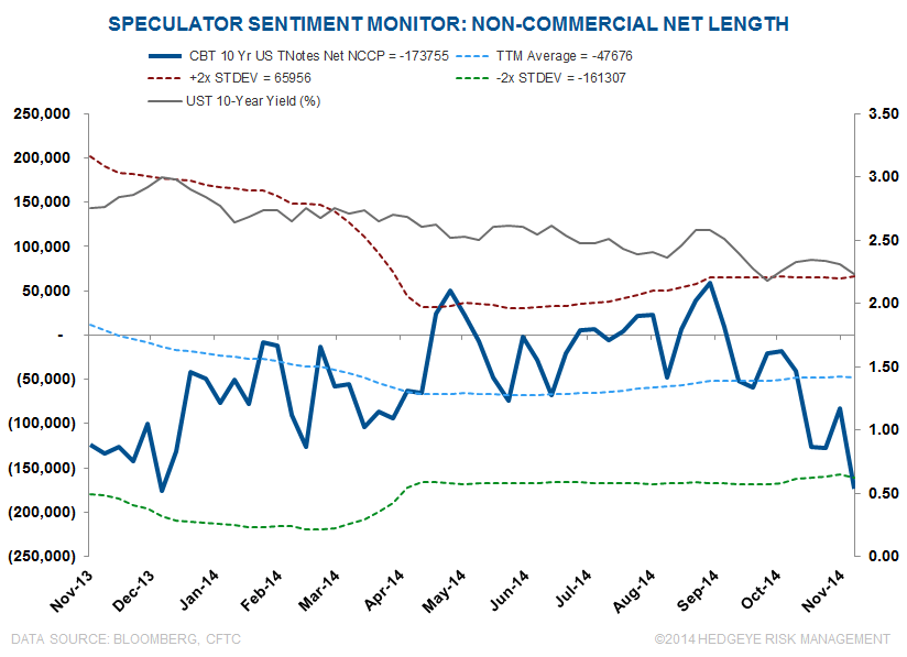 CHART OF THE DAY: Speculator Sentiment Monitor - el1