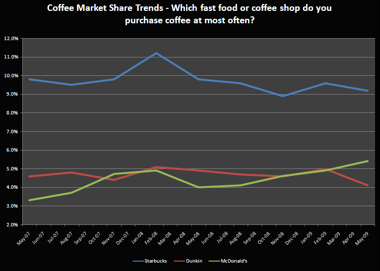 CONSUMER COFFEE SURVEY - coffeemarketshare