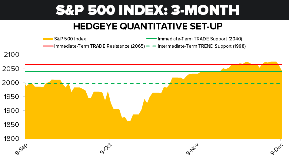 S&P 500: Levels Refreshed - 12 09 14 SP 500 Levels Refreshed