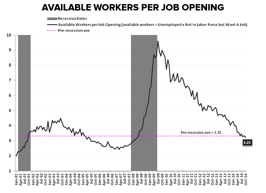 CHART OF THE DAY: U-G-L-Y - Available Worker per Job Opening