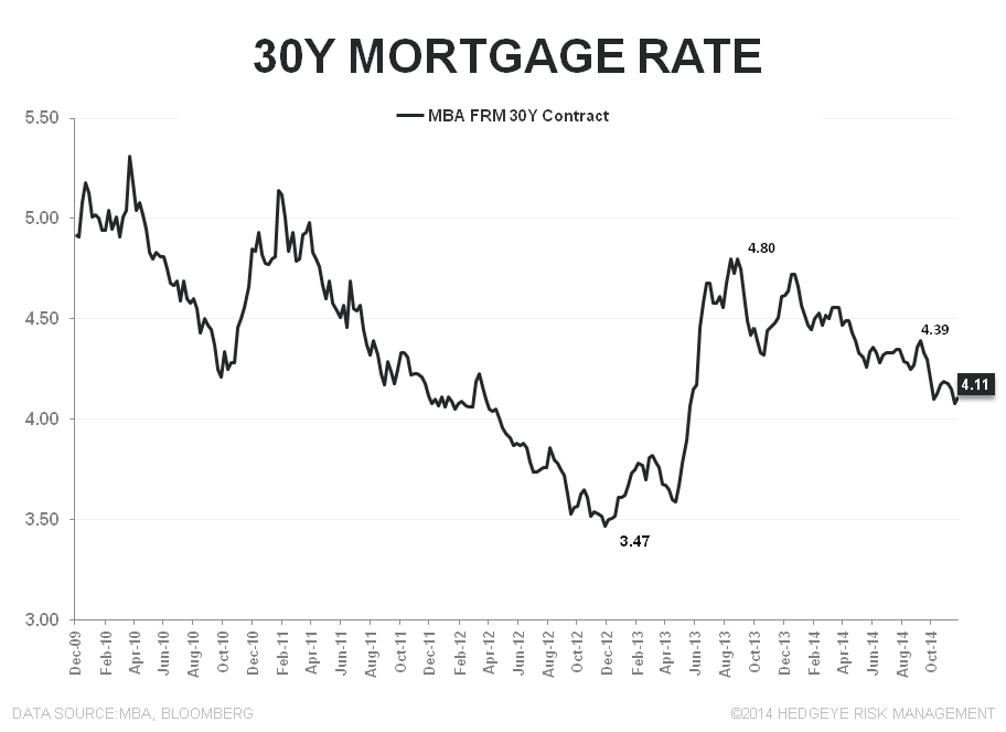 Mortgage Apps | More Signs of Progress - 30Y FRM